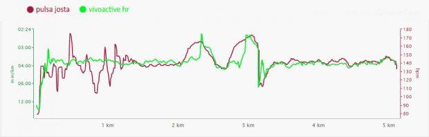 Vivoactive HR - pulsometrs.lv