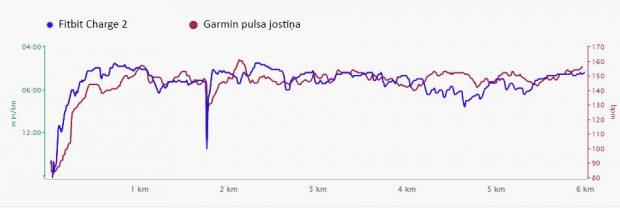pulsa precizitāte ar Fitbit Charge 2 - pulsometrs.lv