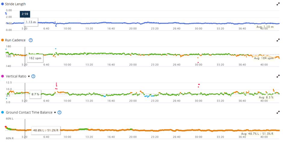 skriešanas dinamikas dati